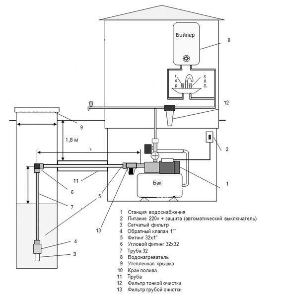 Схема подводки воды дома