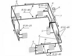Картинка Монтаж системы отопления